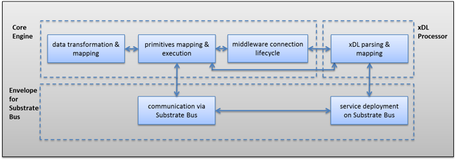 Binding Component architecture